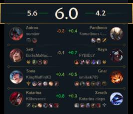 Teamcomp Score